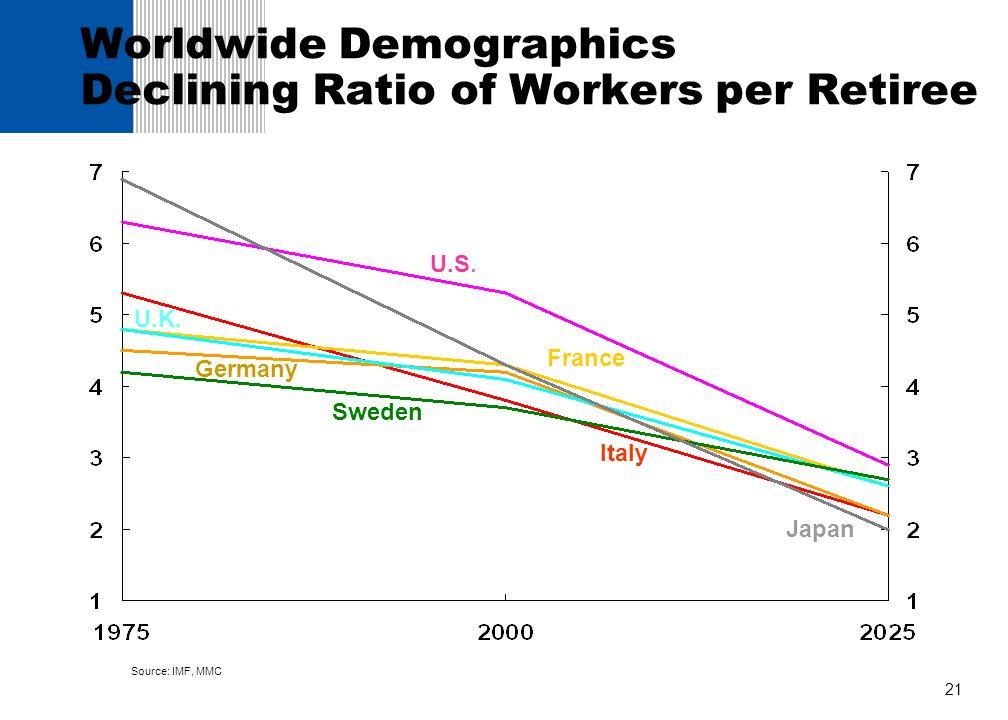 Worldwide Demographics Declining Ratio of Workers per Retiree