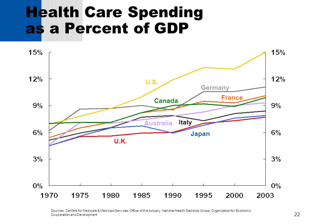 Health Care Spending as a Percent of GDP