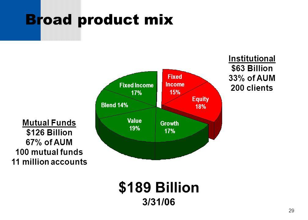 Broad product mix $189 Billion 3/31/06 Institutional $63 Billion