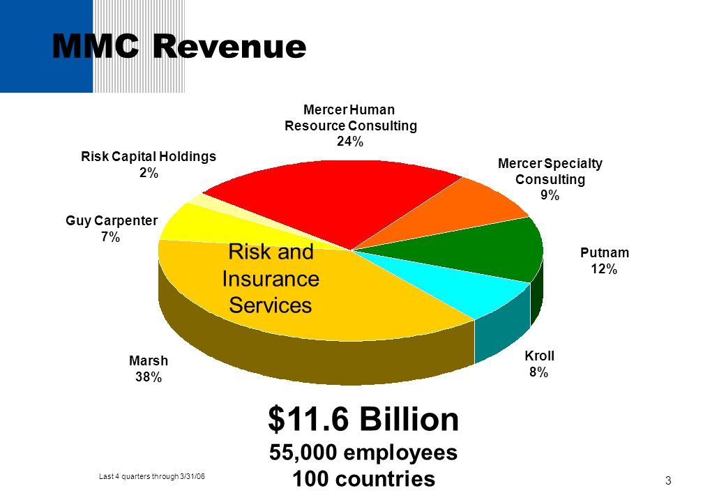 MMC Revenue $11.6 Billion Risk and Insurance Services 55,000 employees