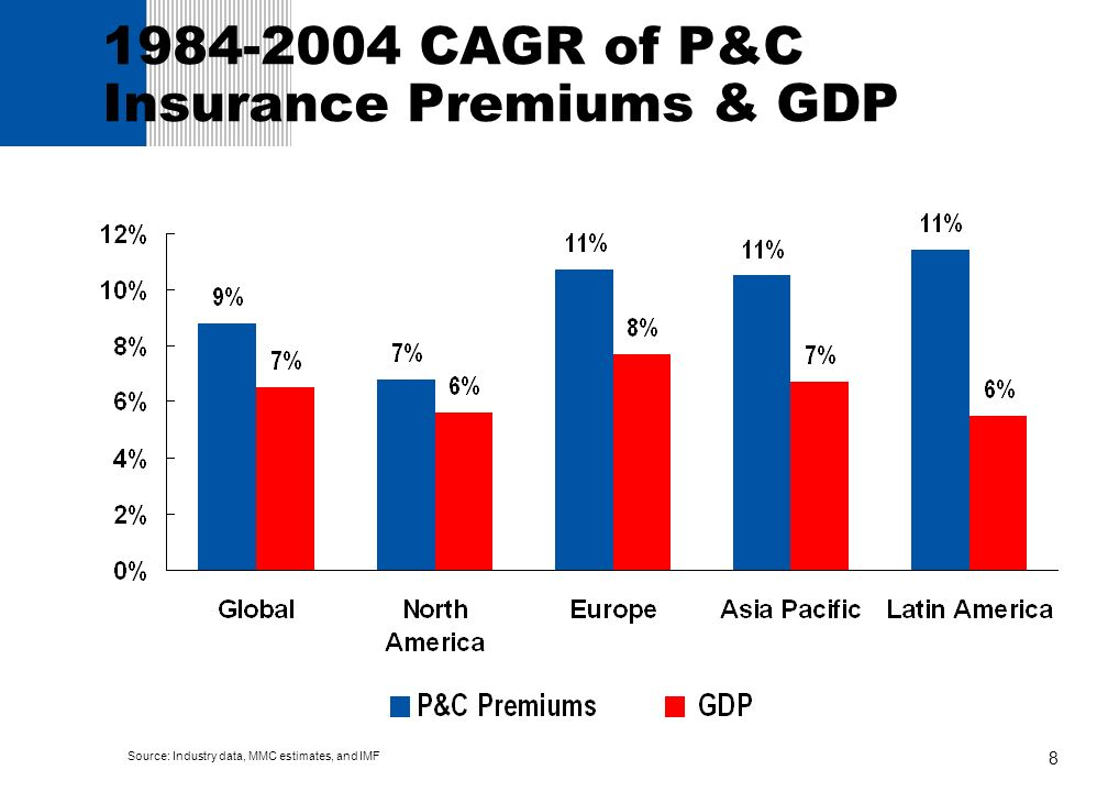1984-2004 CAGR of P&C Insurance Premiums & GDP
