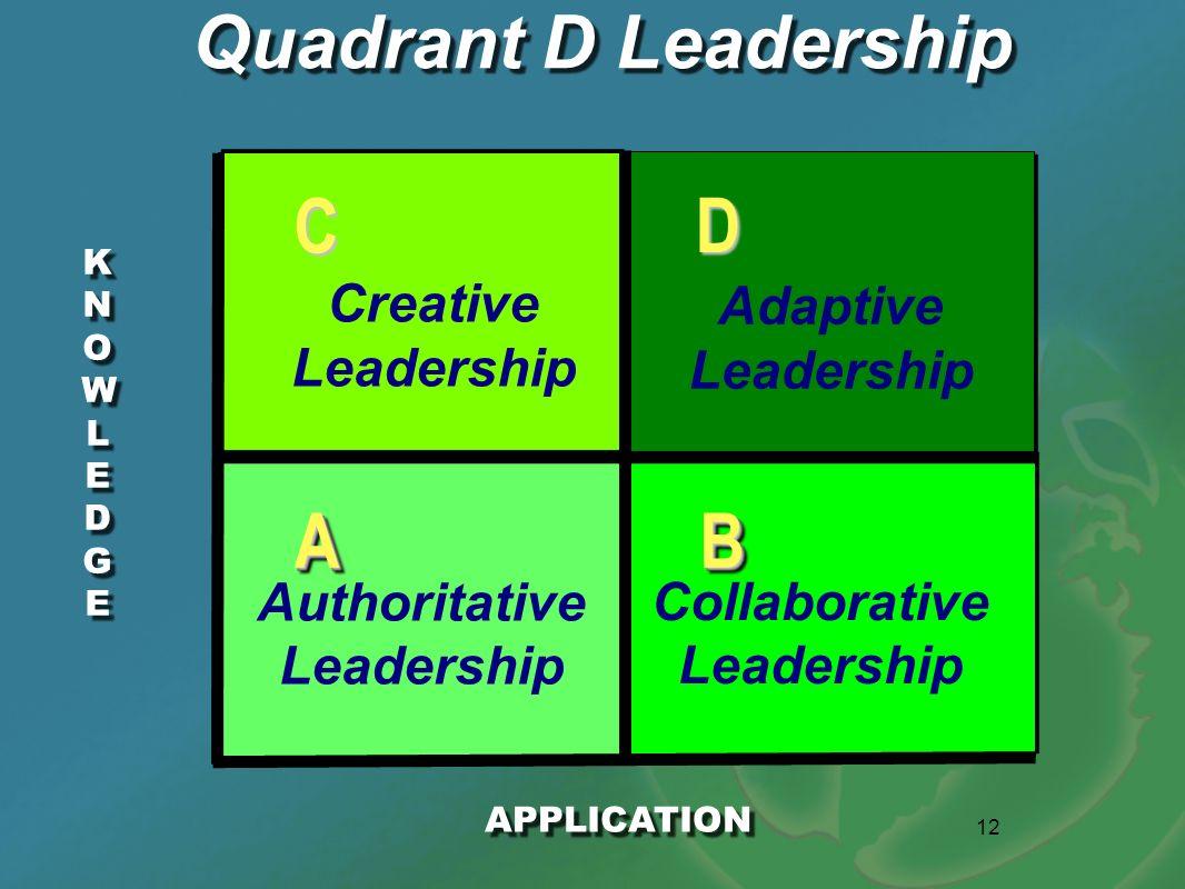 C D A B Quadrant D Leadership Creative Adaptive Leadership Leadership