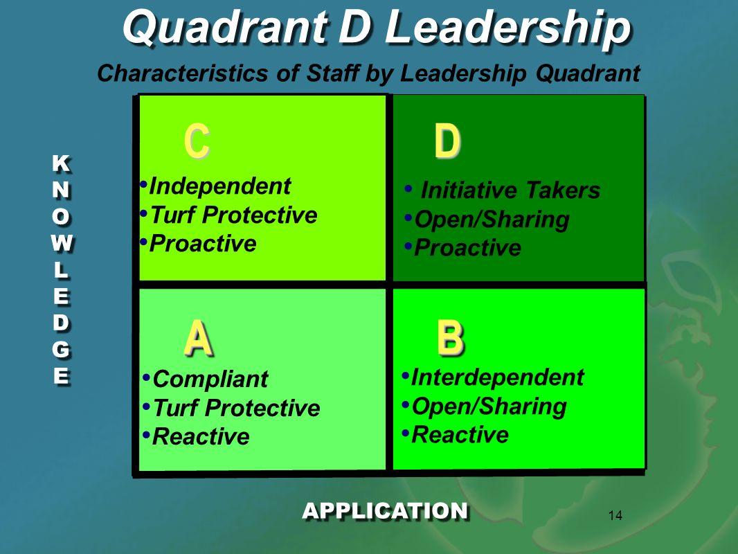 Characteristics of Staff by Leadership Quadrant