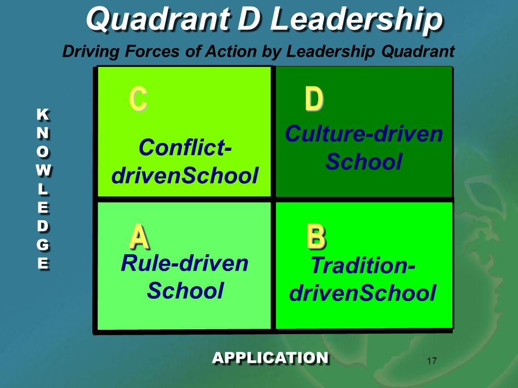 C D A B Quadrant D Leadership Culture-driven School