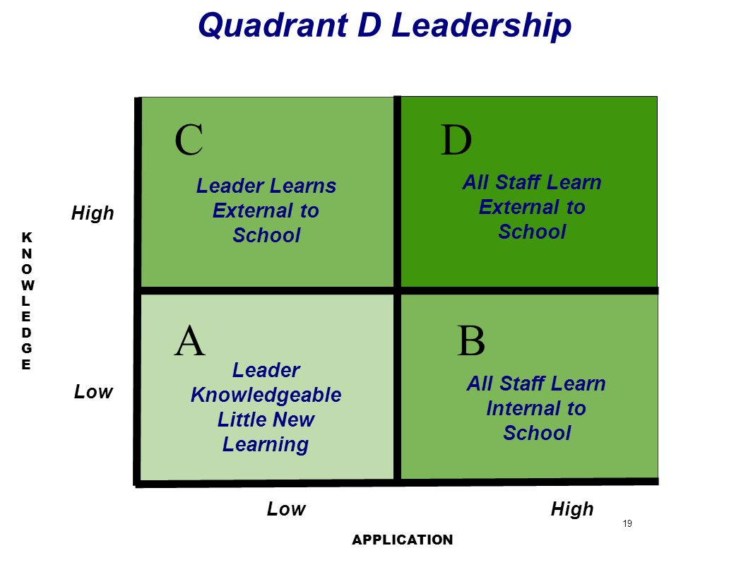 Source of Leader Learning All Staff Learn Internal to School