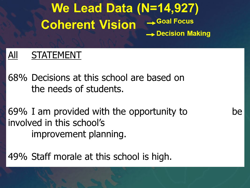 We Lead Data (N=14,927) Coherent Vision All STATEMENT