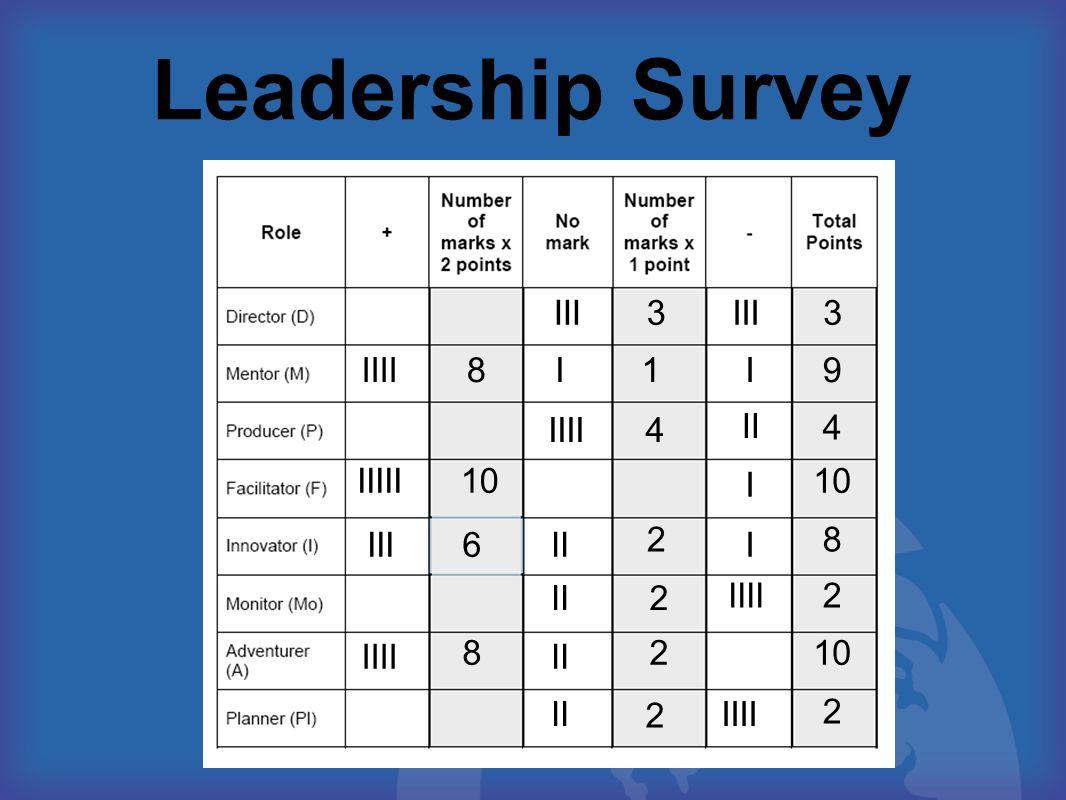 Leadership Survey III II IIII I IIIII 3 9 4 10 8 2 6 1