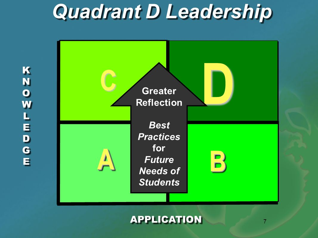 D C A B Quadrant D Leadership KNOWLEDGE Greater Reflection Best