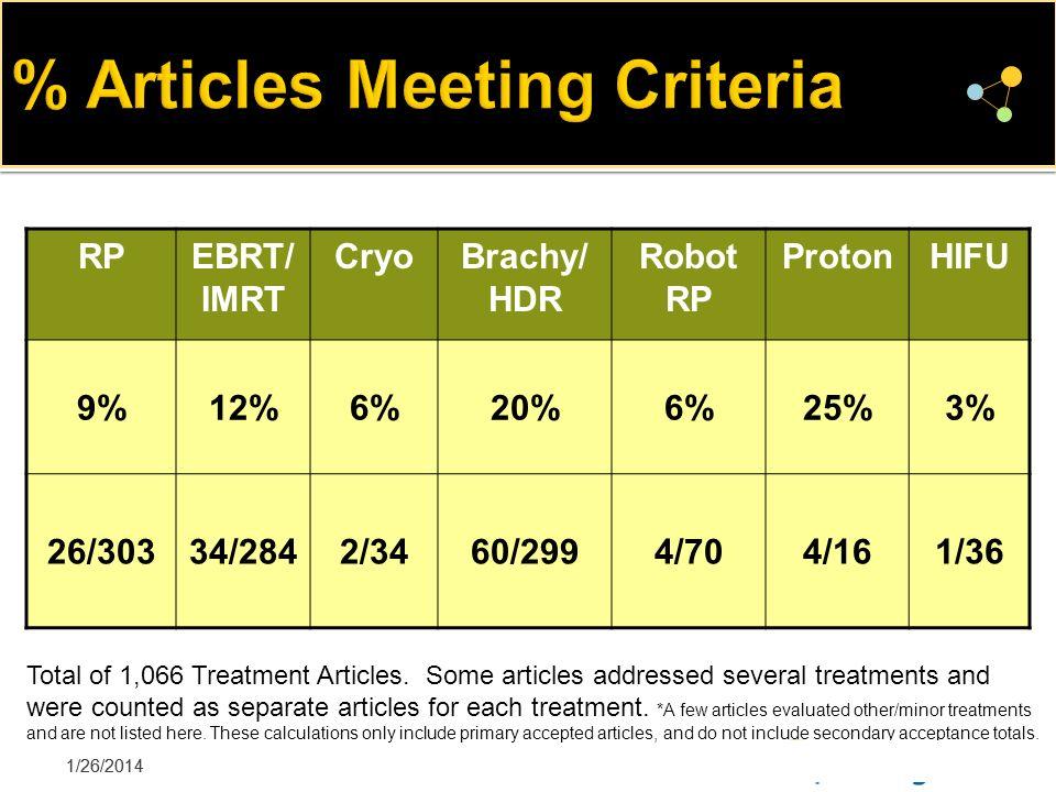 % Articles Meeting Criteria