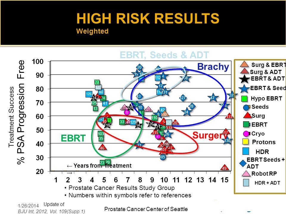 HIGH RISK RESULTS EBRT, Seeds & ADT % PSA Progression Free Brachy