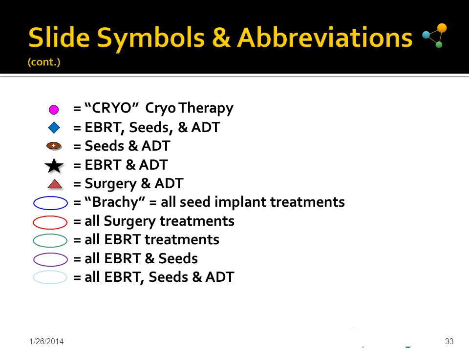 Slide Symbols & Abbreviations (cont.)