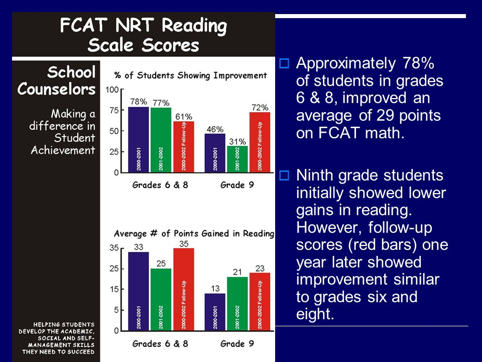 Approximately 78% of students in grades 6 & 8, improved an average of 29 points on FCAT math.