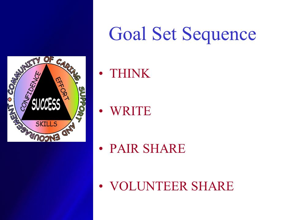 Goal Set Sequence THINK WRITE PAIR SHARE VOLUNTEER SHARE