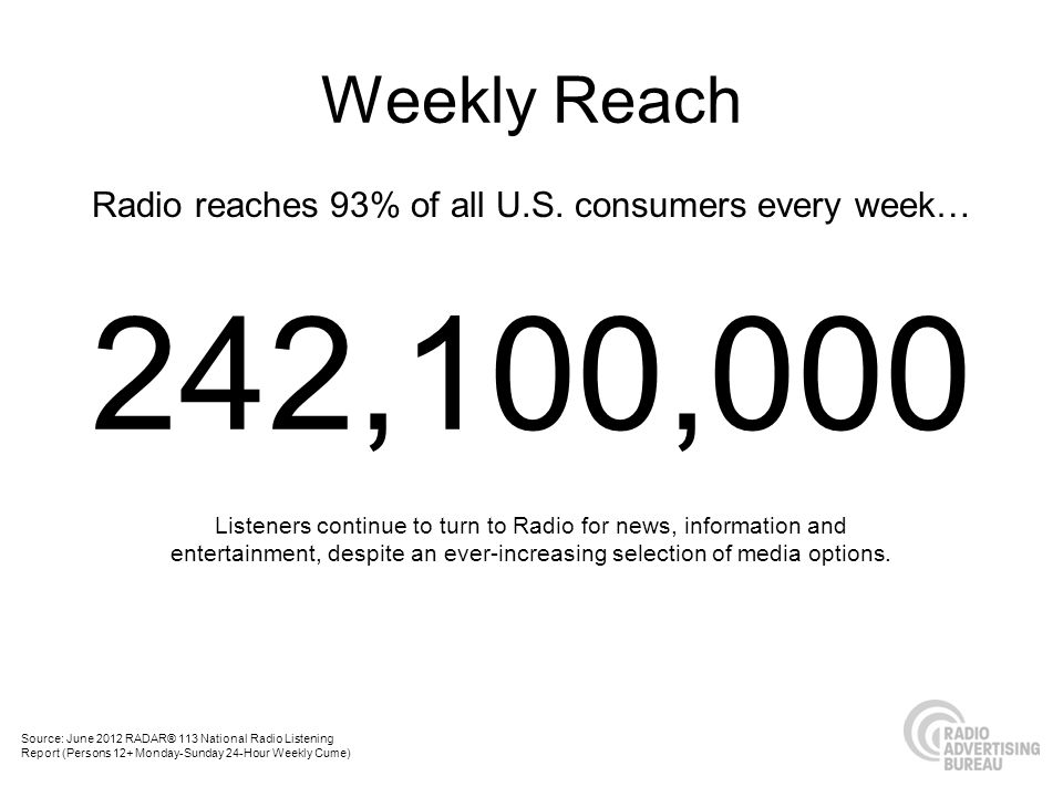 Radio reaches 93% of all U.S. consumers every week…
