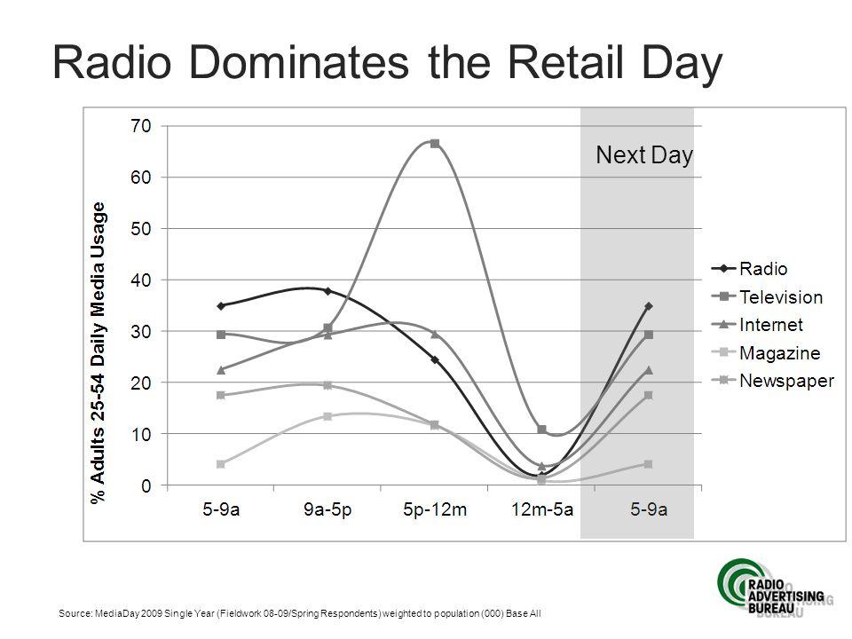 Radio Dominates the Retail Day