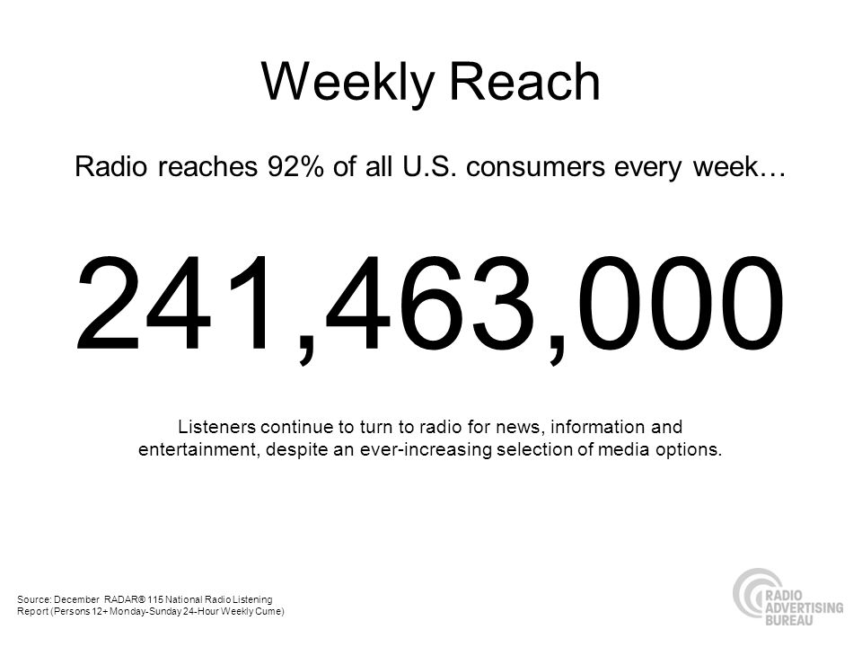 Radio reaches 92% of all U.S. consumers every week…