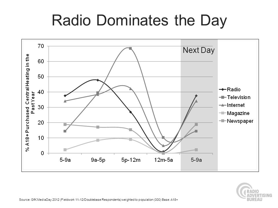 Radio Dominates the Day