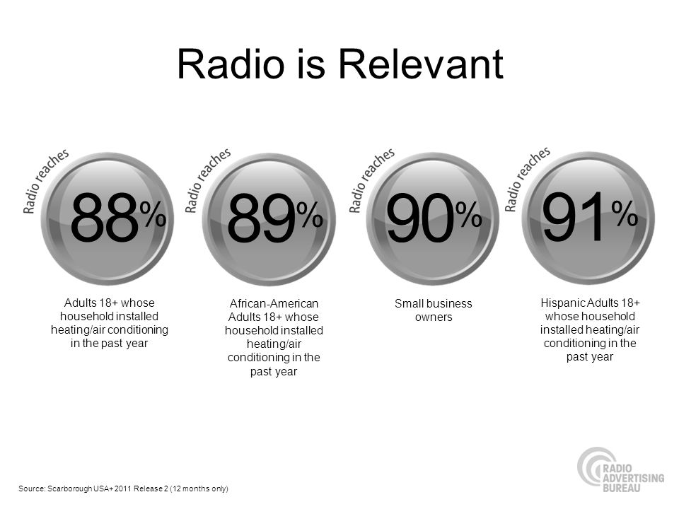 Radio is Relevant88% 89% 90% Adults 18+ whose household installed heating/air conditioning in the past year.