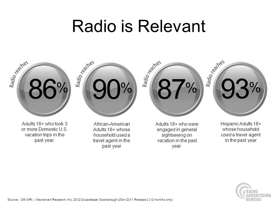 Radio is Relevant 86% 90% 87% Adults 18+ who took 3 or more Domestic U.S. vacation trips in the past year.
