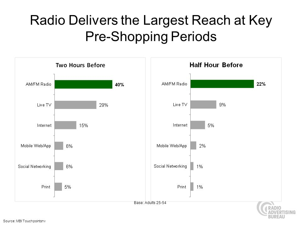 Radio Delivers the Largest Reach at Key Pre-Shopping Periods