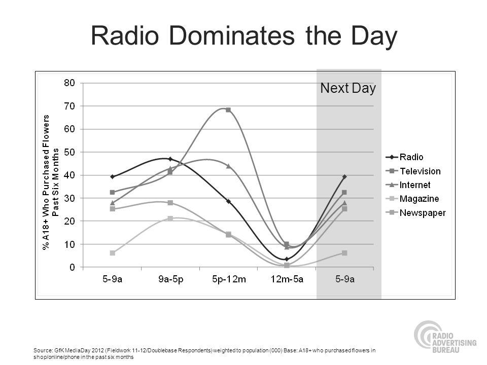 Radio Dominates the Day