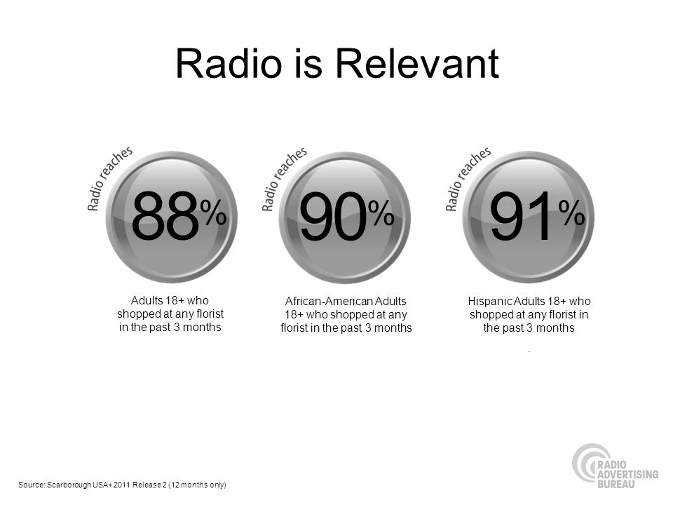 Radio is Relevant 88% 90% 91% Adults 18+ who shopped at any florist in the past 3 months.