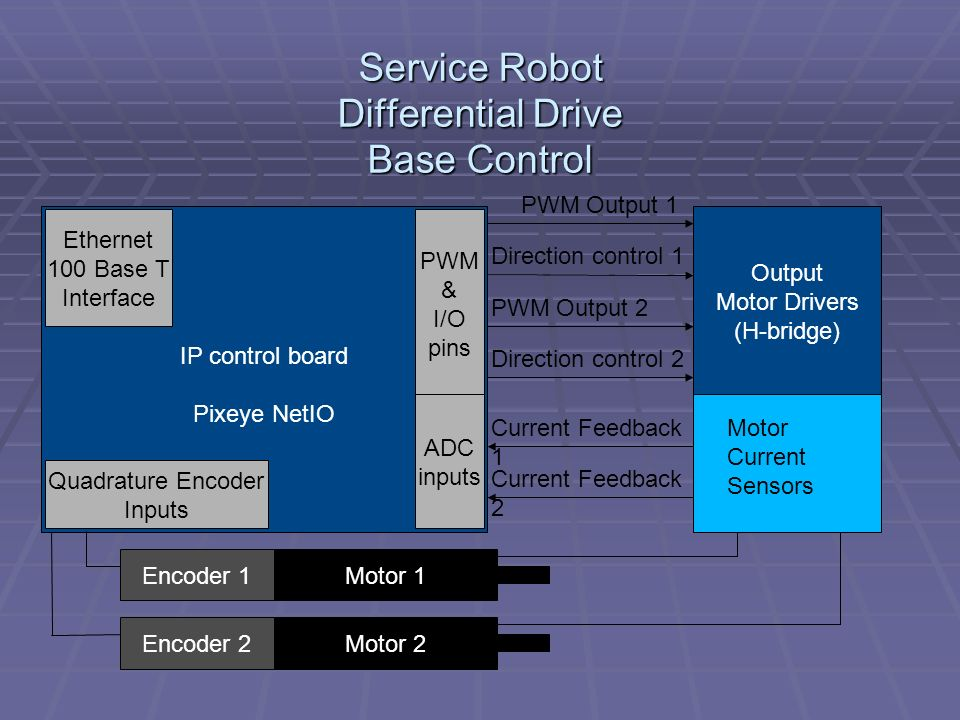 Service Robot Differential Drive Base Control