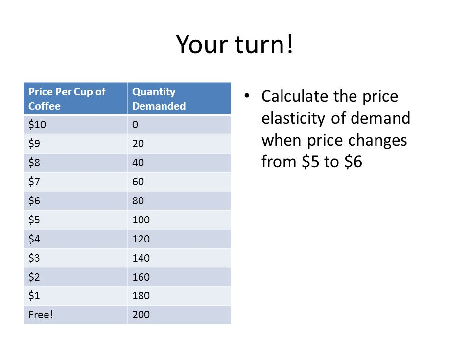Your turn! Price Per Cup of Coffee. Quantity Demanded. $10. $9. 20. $8. 40. $7. 60. $6. 80.