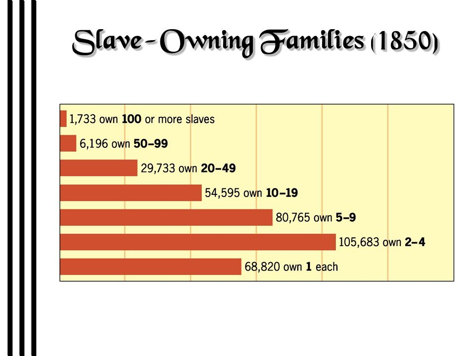 Slave-Owning Families (1850)