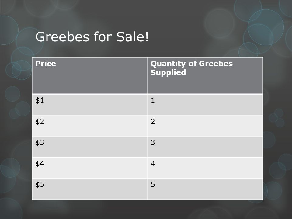 Greebes for Sale! Price Quantity of Greebes Supplied $1 1 $2 2 $3 3 $4