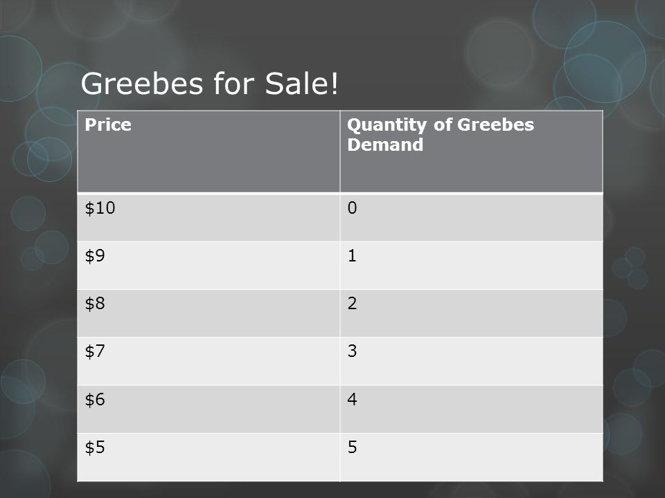 Greebes for Sale! Price Quantity of Greebes Demand $10 $9 1 $8 2 $7 3