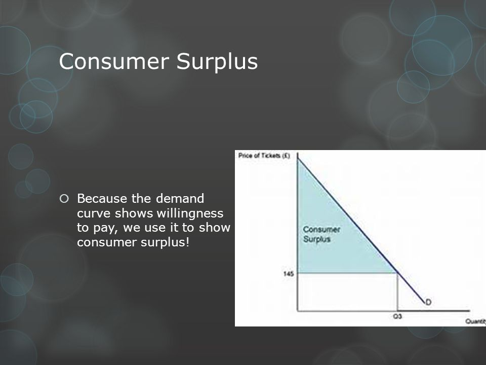 Consumer Surplus Because the demand curve shows willingness to pay, we use it to show consumer surplus!