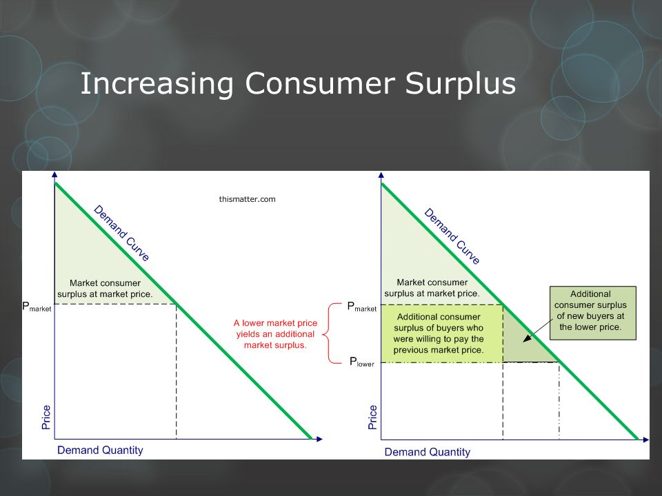 Increasing Consumer Surplus
