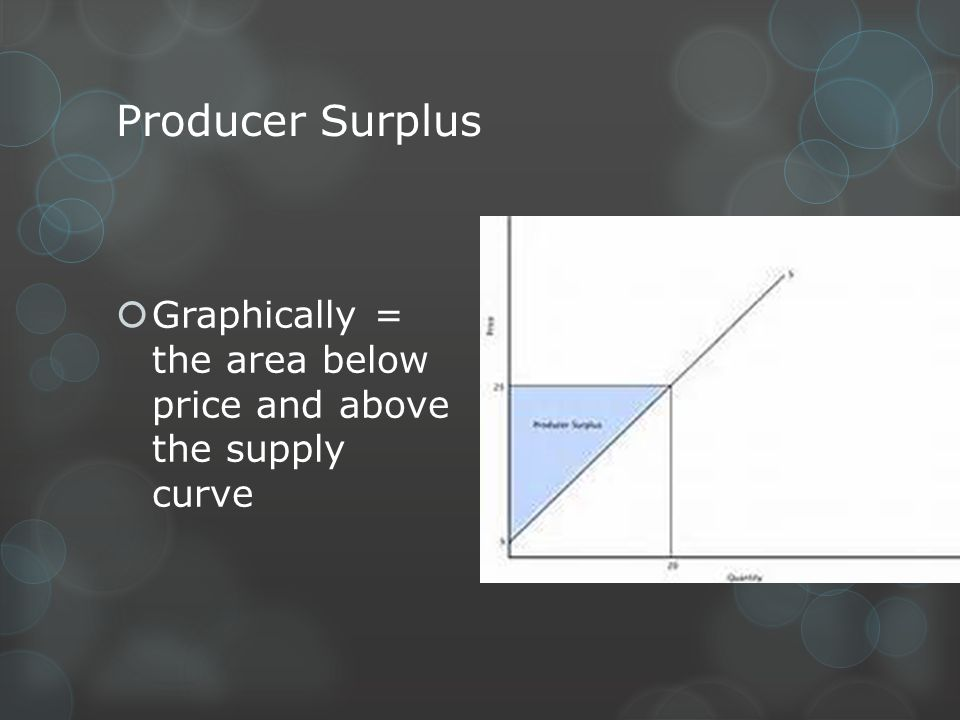 Producer Surplus Graphically = the area below price and above the supply curve