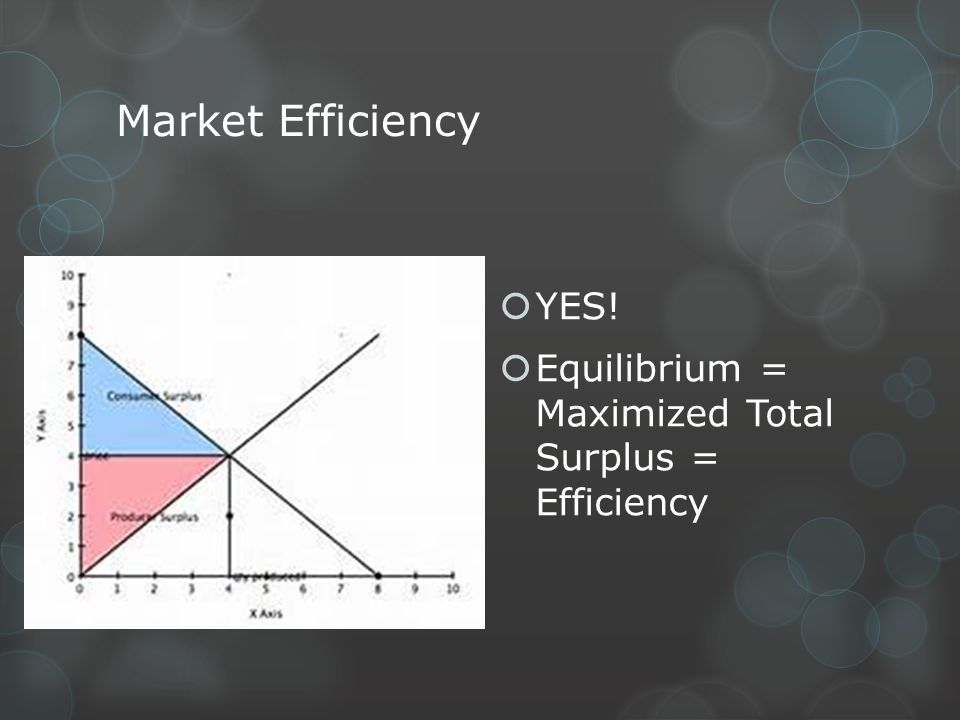 Market Efficiency YES! Equilibrium = Maximized Total Surplus = Efficiency