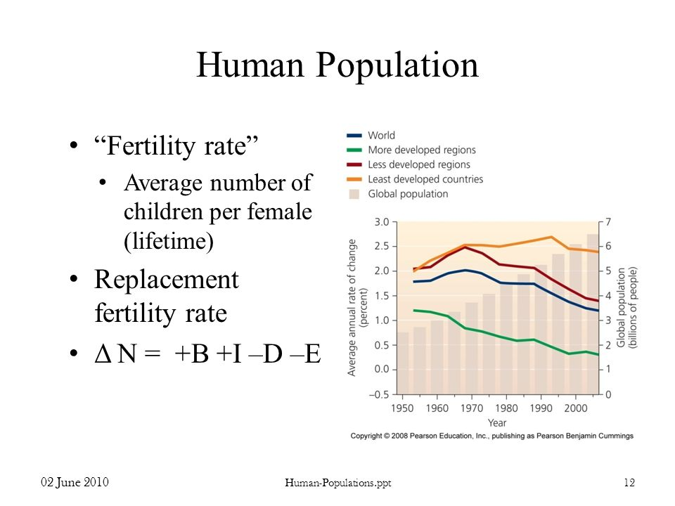 Human Population Fertility rate Replacement fertility rate