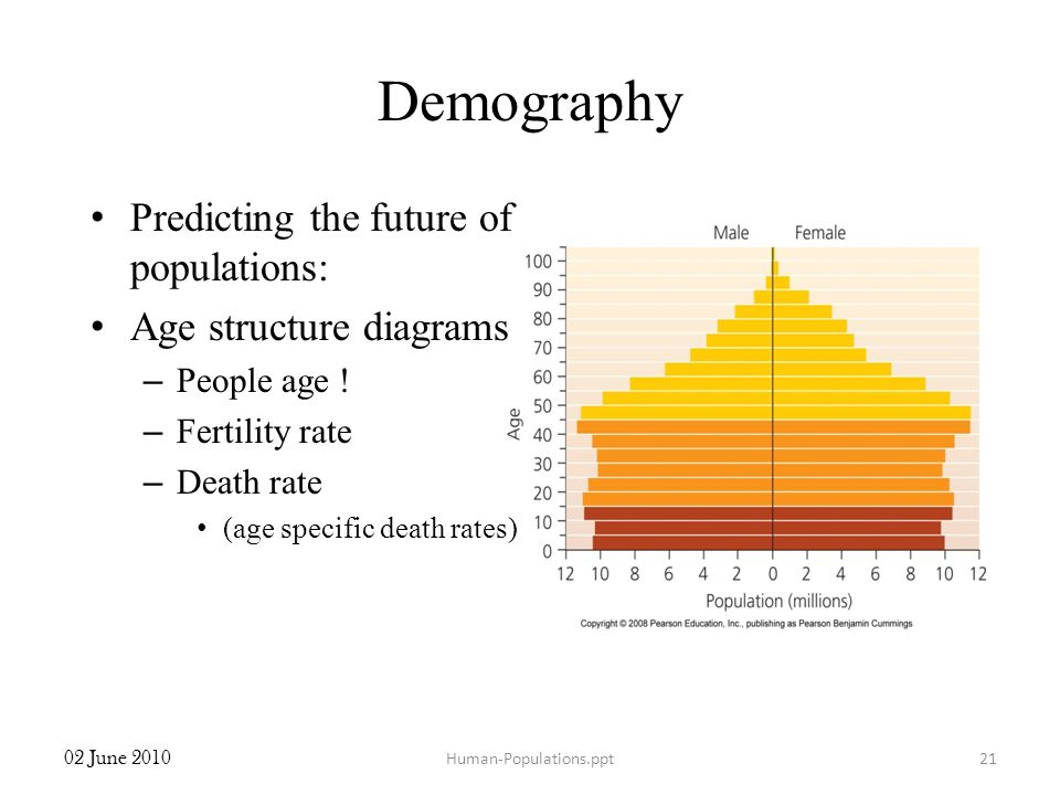Demography Predicting the future of populations: