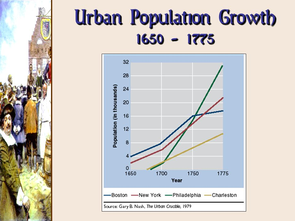 Urban Population Growth