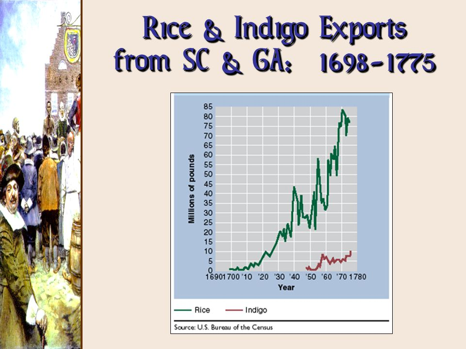 Rice & Indigo Exports from SC & GA: