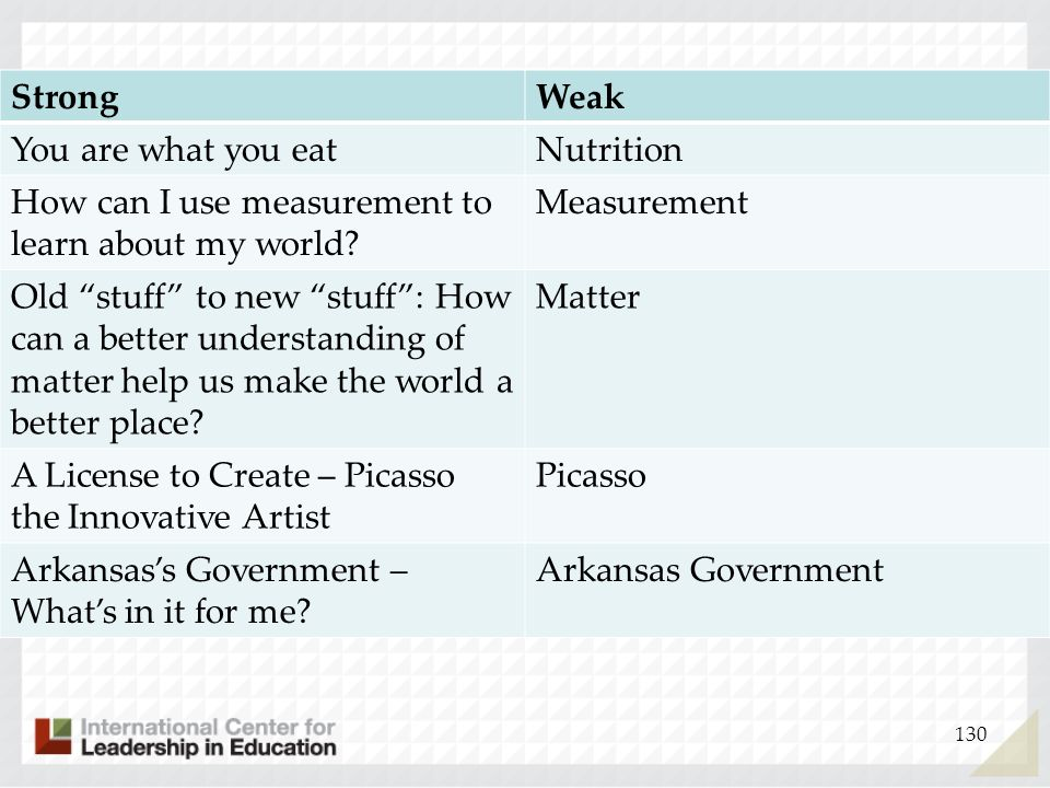 Strong Weak. You are what you eat. Nutrition. How can I use measurement to learn about my world