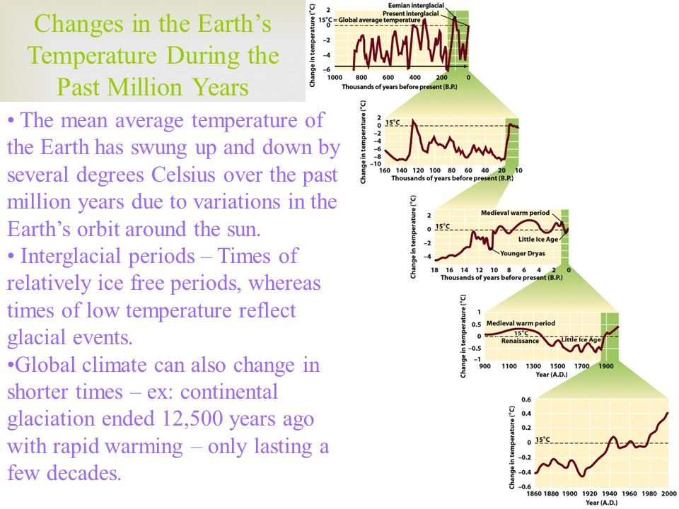 Changes in the Earth's Temperature During the Past Million Years