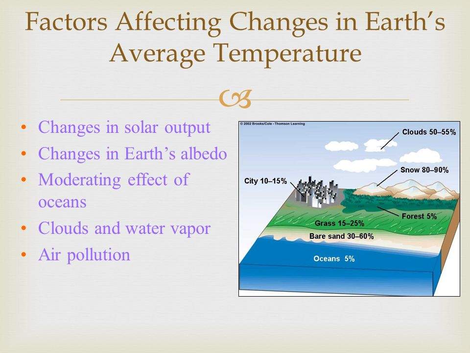 Factors Affecting Changes in Earth's Average Temperature