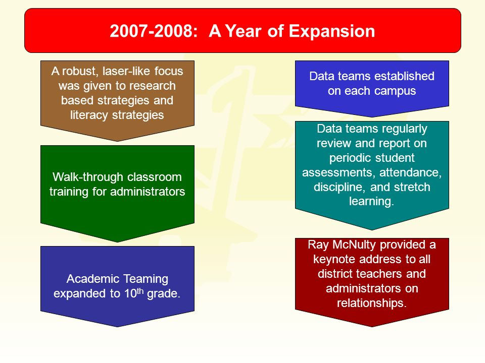 2007-2008: A Year of Expansion A robust, laser-like focus was given to research based strategies and literacy strategies.