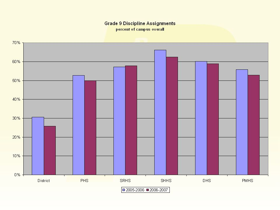 Next year … total number of discipline assignments down compared to enrollment instead of one grade level