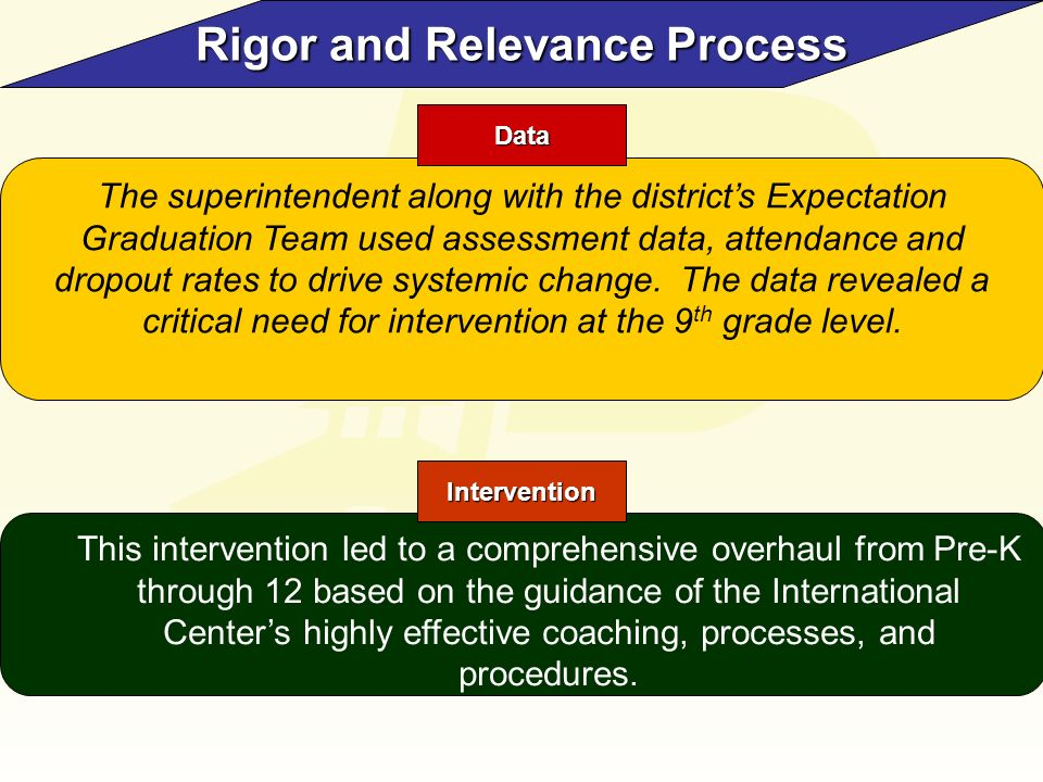 Rigor and Relevance Process