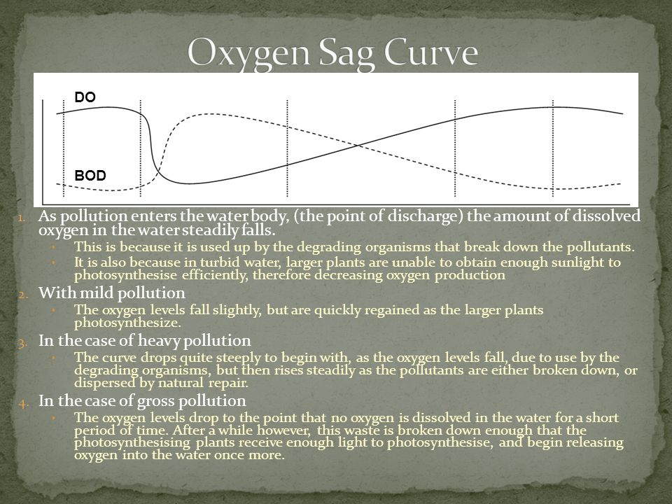 Oxygen Sag Curve DO. BOD. As pollution enters the water body, (the point of discharge) the amount of dissolved oxygen in the water steadily falls.