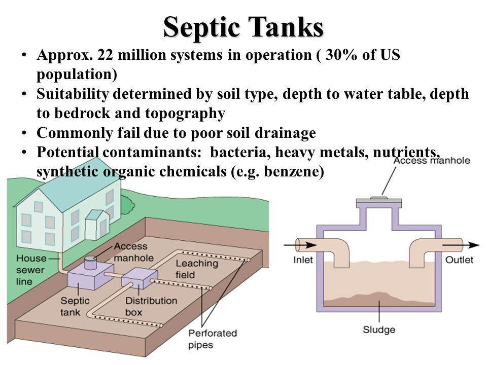 Septic Tanks Approx. 22 million systems in operation ( 30% of US population)