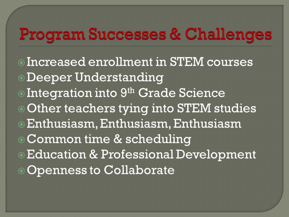 Program Successes & Challenges
