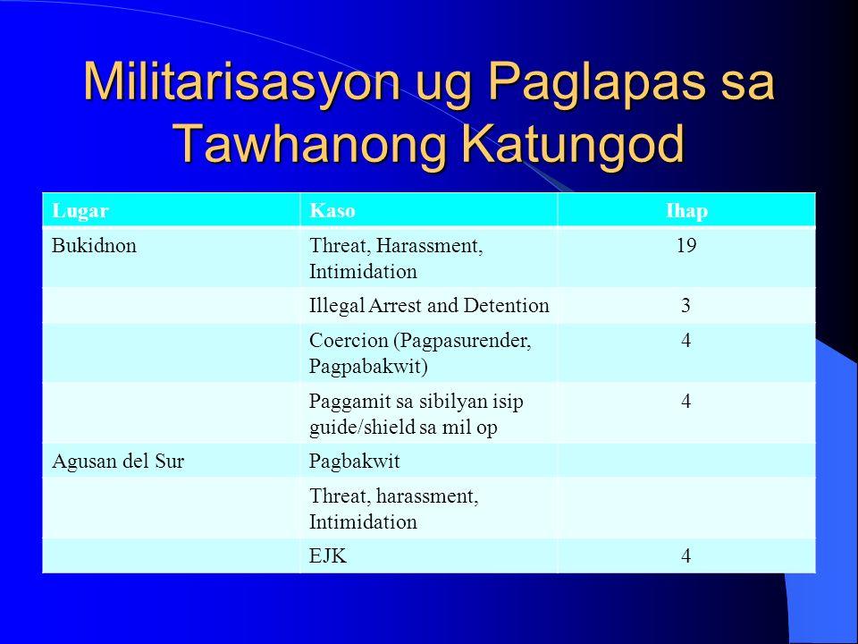 Militarisasyon ug Paglapas sa Tawhanong Katungod