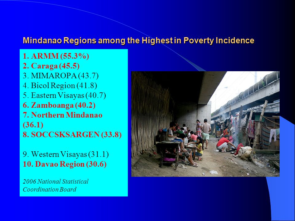 Mindanao Regions among the Highest in Poverty Incidence